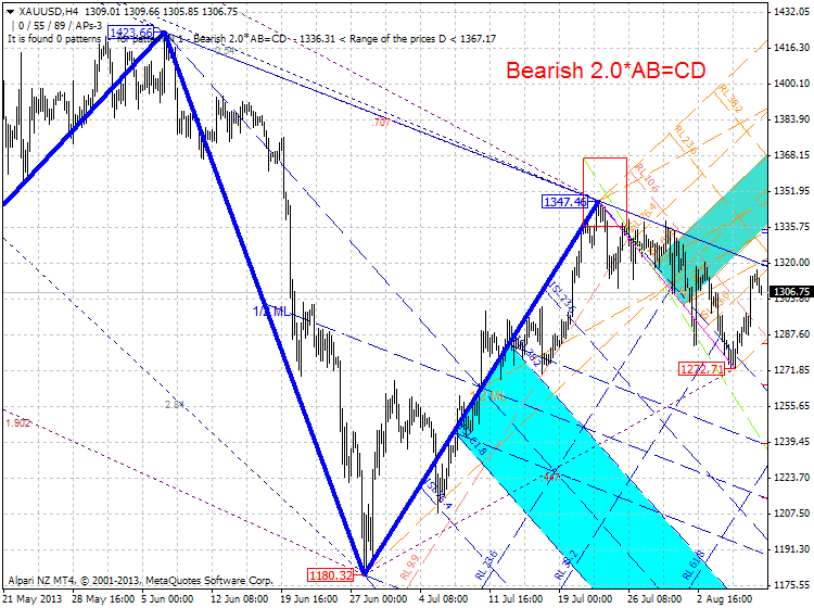 Harmonic Trading-xauusd-h4-alpari-nz-limited.png