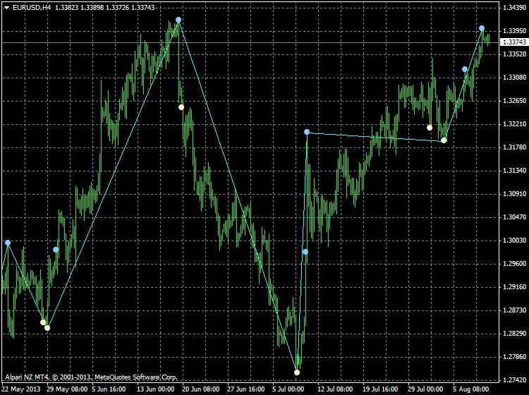 Harmonic Trading-eurusd-h4-alpari-nz-limited-zigzag-nen.png