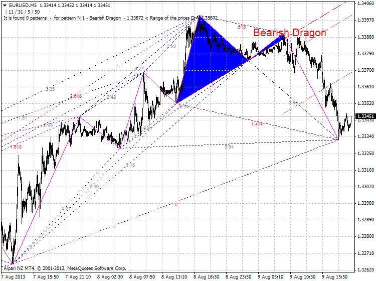 Harmonic Trading-eurusd-m5-alpari-nz-limited-dragon.png