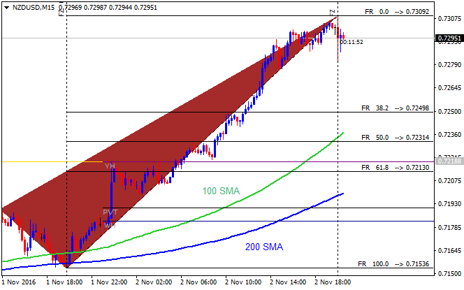 The Forex Guide to Fundamentals-nzdusd-m15-alpari-limited.png