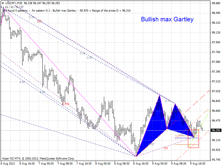 Harmonic Trading-usdjpy-m30-alpari-nz-limited-bullish.png
