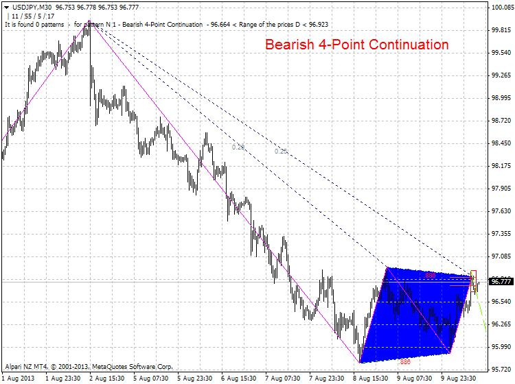 Harmonic Trading-usdjpy-m30-alpari-nz-limited-bearish-continuation.png