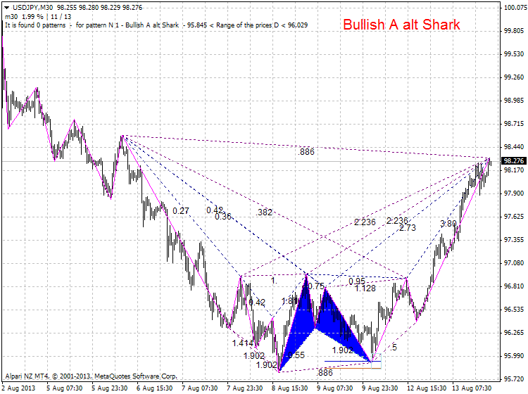 Harmonic Trading-usdjpy-m30-alpari-nz-limited-zup-partizan-1.png