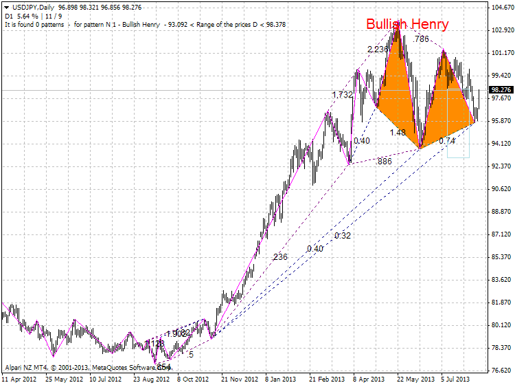 Harmonic Trading-usdjpy-d1-alpari-nz-limited-zup-partizan2.png