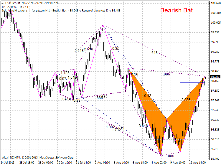 Harmonic Trading-usdjpy-h1-alpari-nz-limited-zup-partizan-3.png