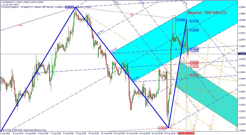 Harmonic Trading-bearish_786abcd_eurusdh1.png