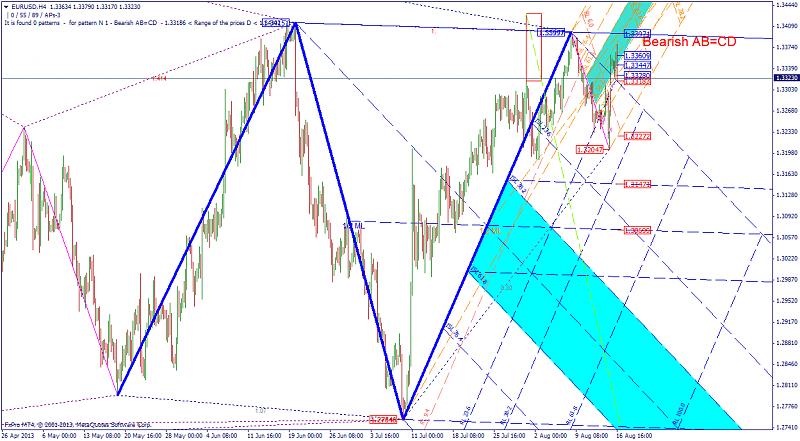 Harmonic Trading-bearish_abcd_eurusdh4.png