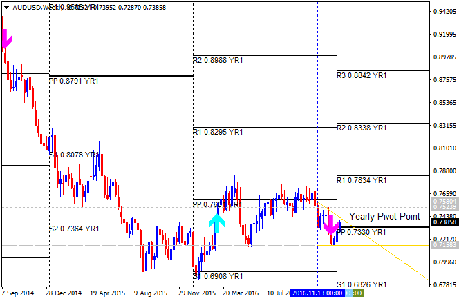 How to Build and Trade Strategies-audusd-w1-alpari-international-limited.png