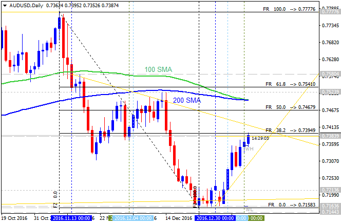How to Build and Trade Strategies-audusd-d1-alpari-international-limited.png