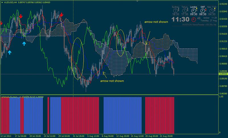 Tenkan Kijun Senkou Span Trading system-ichisystem_1.1.png