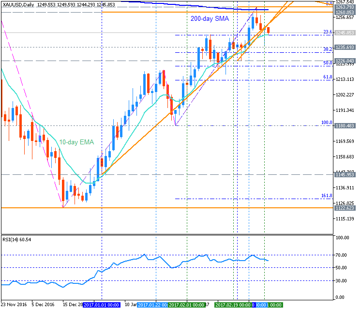 Forex Strategies-xauusd-d1-metaquotes-software-corp-2.png