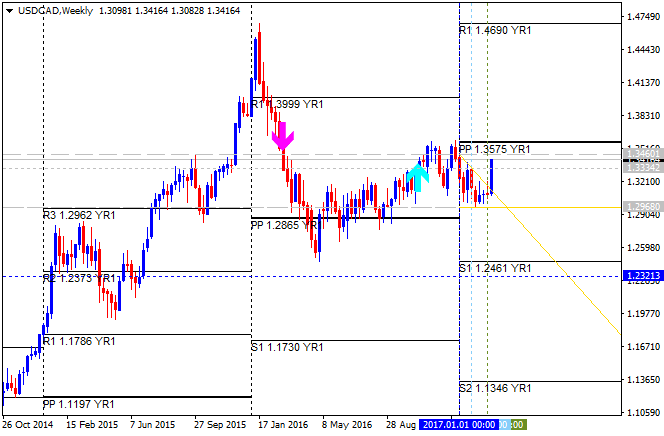 Pivot Points Forex Strategies-usdcad-w1-alpari-international-limited.png