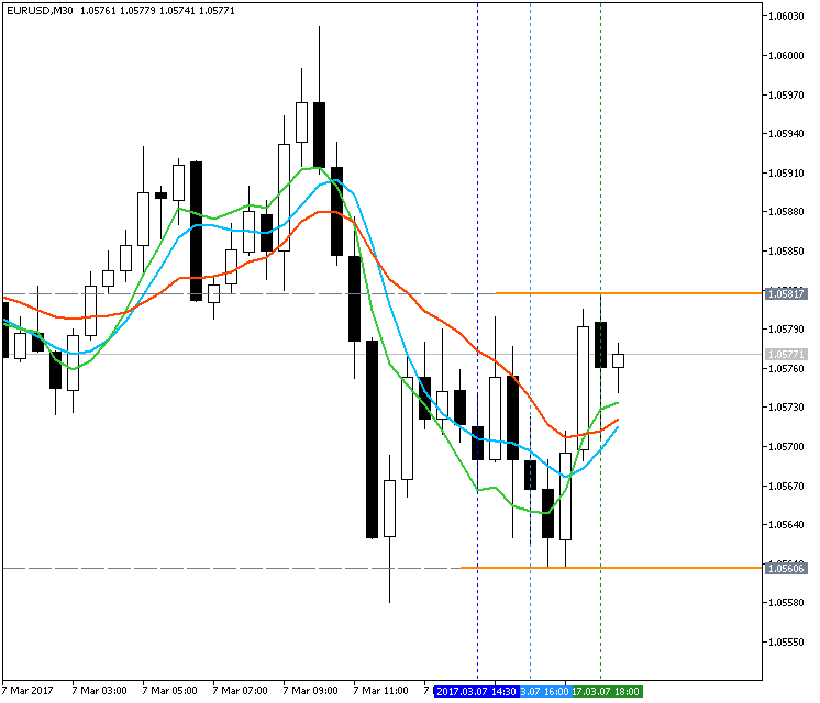 AllAverages T3-LSMA-ILRS Trading System-eurusd-m30-metaquotes-software-corp.png