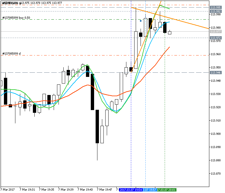 AllAverages T3-LSMA-ILRS Trading System-usdjpy-m1-metaquotes-software-corp.png