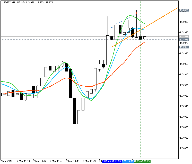 AllAverages T3-LSMA-ILRS Trading System-usdjpy-m1-metaquotes-software-corp-2.png