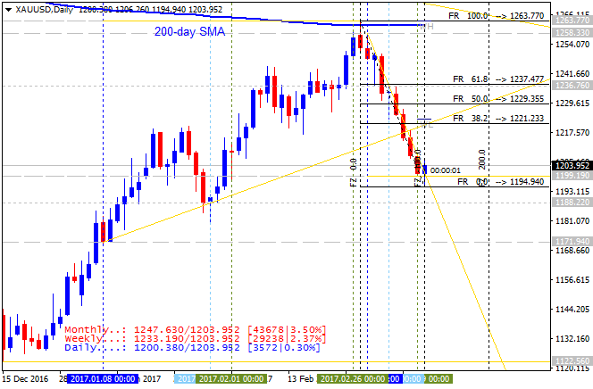 The Forex Guide to Fundamentals-xauusd-d1-alpari-international-limited-2.png