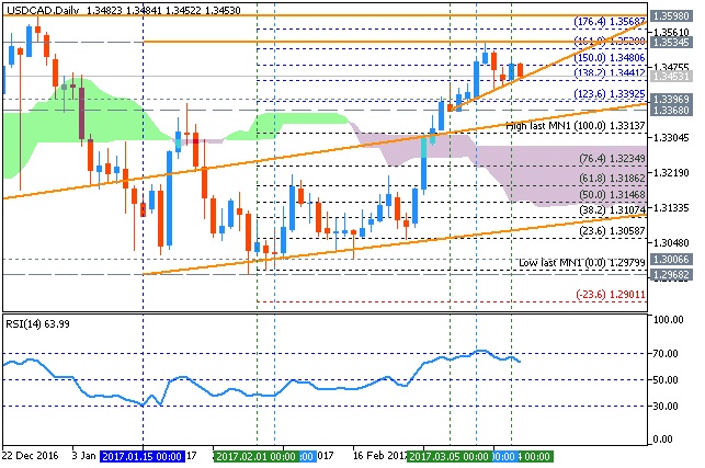 Forex Strategies-usdcad-d1-metaquotes-software-corp.png