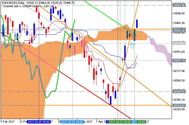 Stock Market-indnikkei-d1-just2trade-online-ltd.png