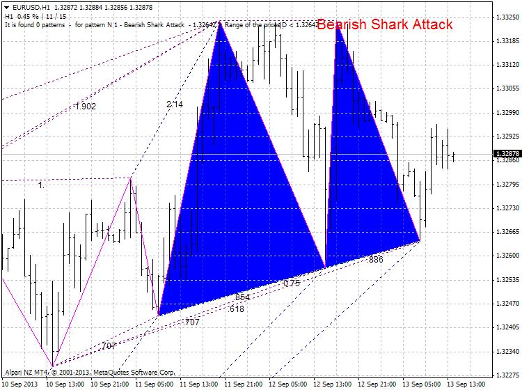 Harmonic Trading-eurusd-h1-alpari-nz-limited-shark.png