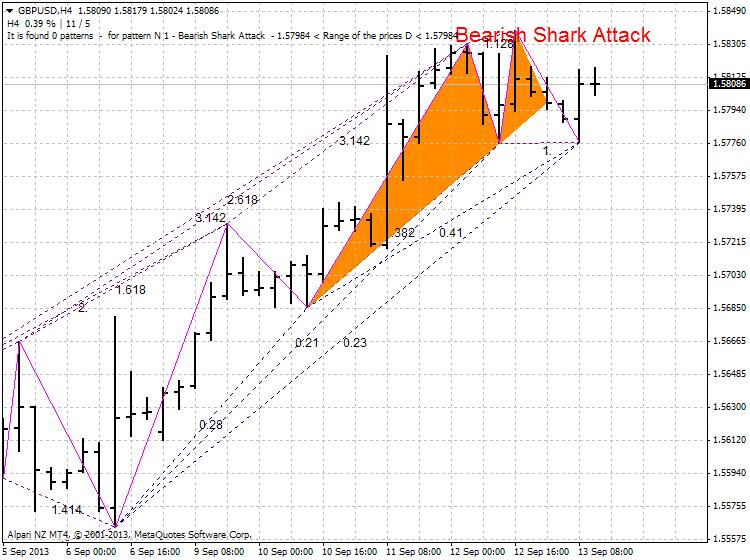 Harmonic Trading-gbpusd-h4-alpari-nz-limited-shark-attak.png
