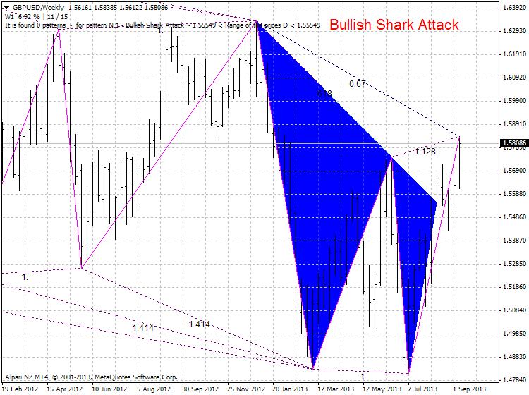 Harmonic Trading-gbpusd-w1-alpari-nz-limited-bullish-shark.png