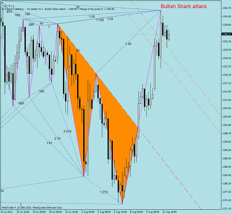 Harmonic Trading-shark_attack.png