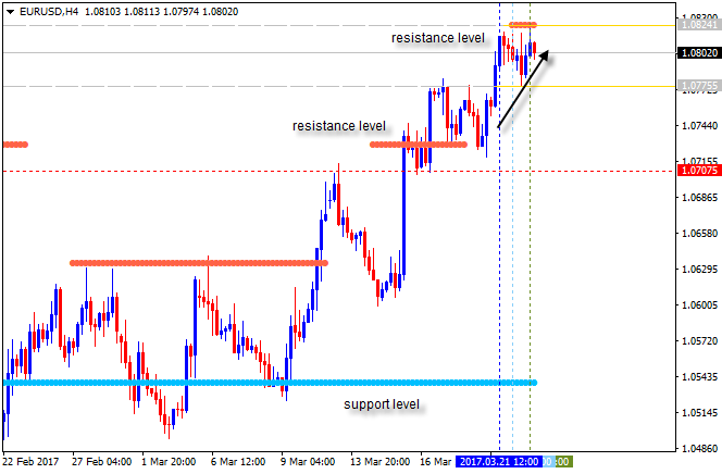 Pivot Points Forex Strategies-eurusd-h4-alpari-international-limited-3.png