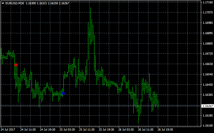 Time Range Breakout-eurusd-m30-alpari-international-limited.png