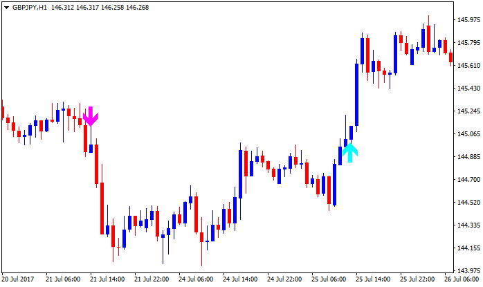Time Range Breakout-gbpjpy-h1-alpari-international-limited-2.png