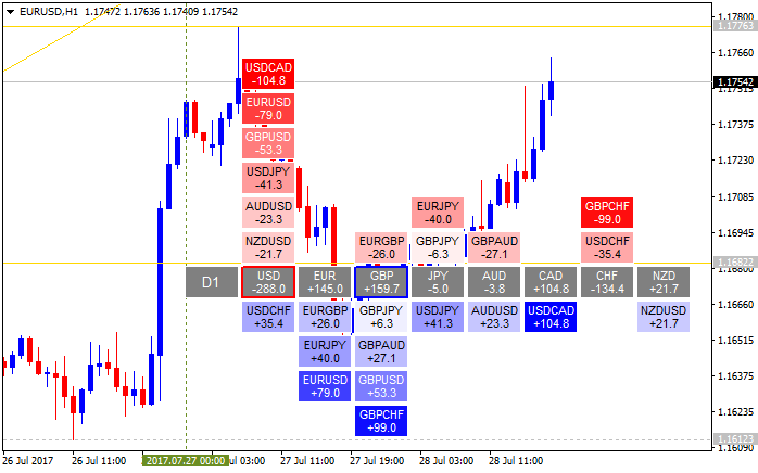 Mutiple time frames charts on one screen - Any idea?-eurusd-h1-alpari-international-limited-2.png