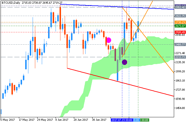 Stock Market-btcusd-d1-fx-choice-limited-2.png