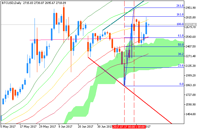 Stock Market-btcusd-d1-fx-choice-limited-4.png