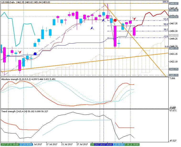 Stock Market-us-500-d1-g-e-b.png