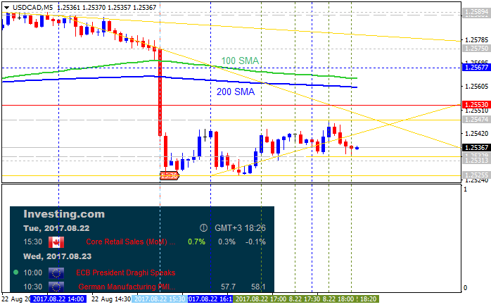 The Forex Guide to Fundamentals-usdcad-m5-alpari-international-limited.png