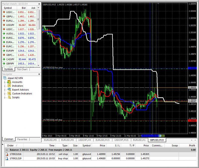 Tenkan Kijun Senkou Span Trading system-pendingorders_1.jpg
