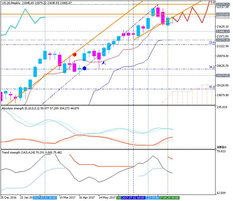 Stock Market-us-30-w1-g-e-b.png