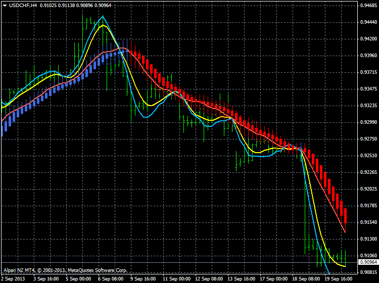 AllAverages T3-LSMA-ILRS Trading System-usdchf-h4-alpari-nz-limited.png