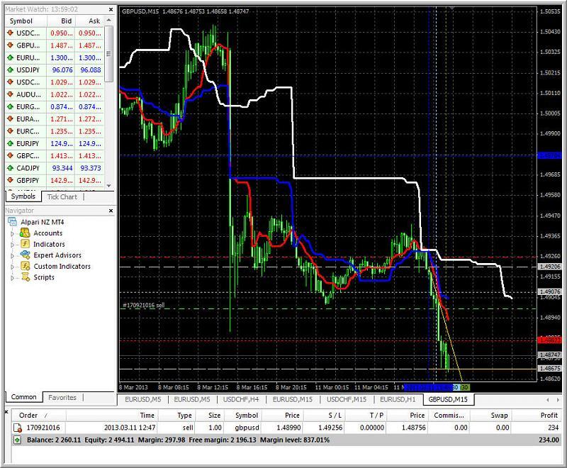 Tenkan Kijun Senkou Span Trading system-updated_2.jpg