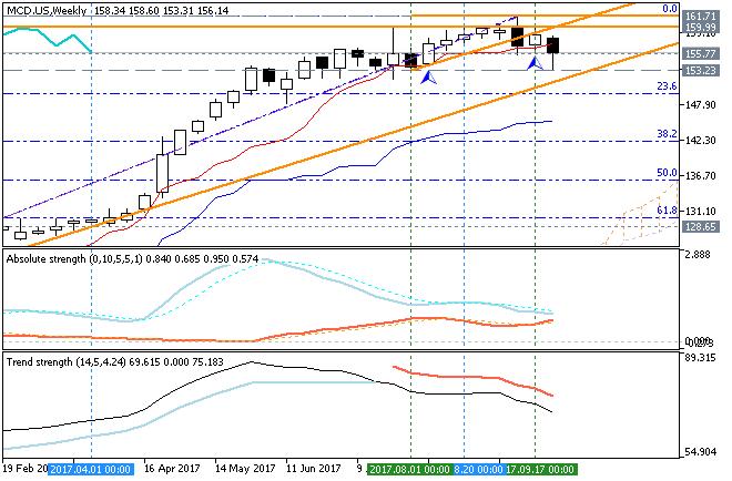 Stock Market-mcd-us-w1-g-e-b.png