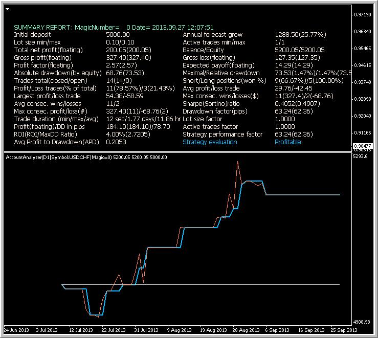 Brainwashing Trading System-bw_usdchf_vs_1.png