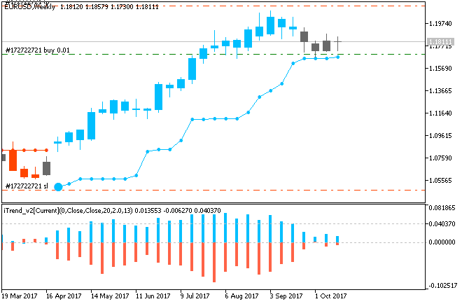 Price Action and Patterns-eurusd-w1-metaquotes-software-corp.png