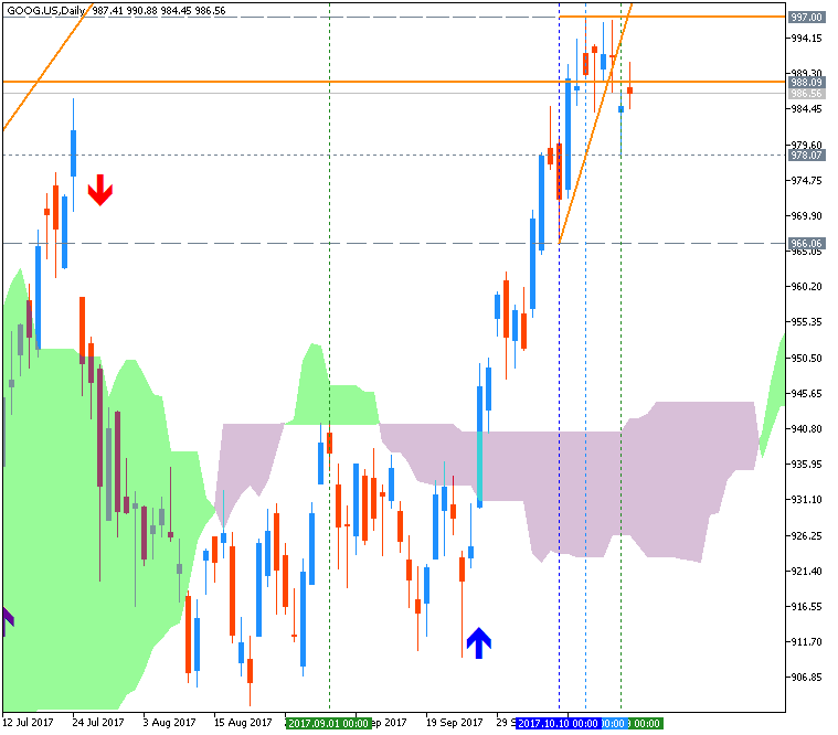 Stock Market-goog-us-d1-g-e-b.png