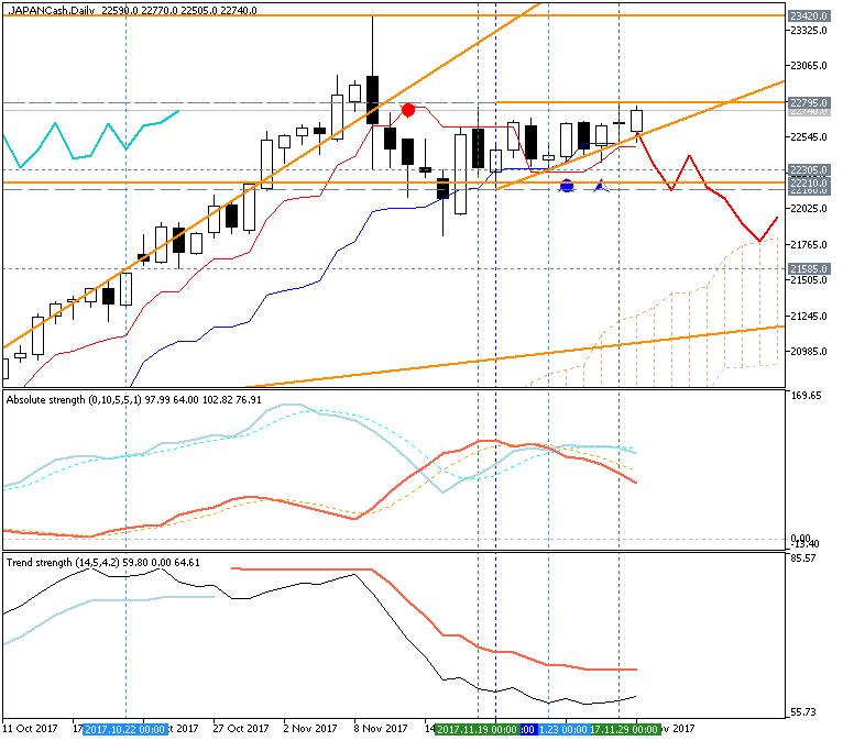 Stock Market-japancash-d1-fx-choice-limited.png