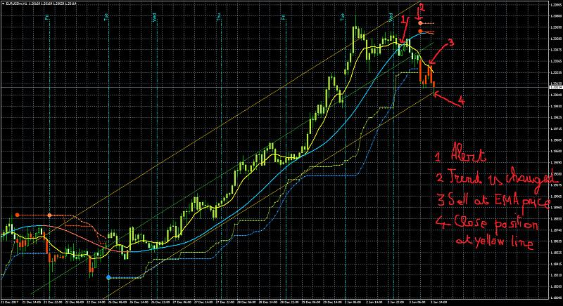 PriceChannel_Stop and BBands_Stop Indicators-eurusdmh1mod4.jpg