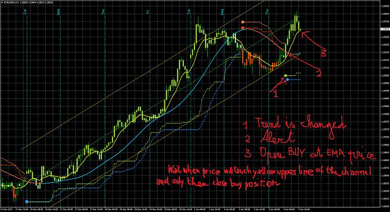 PriceChannel_Stop and BBands_Stop Indicators-2eurusdmh1mod2.jpg