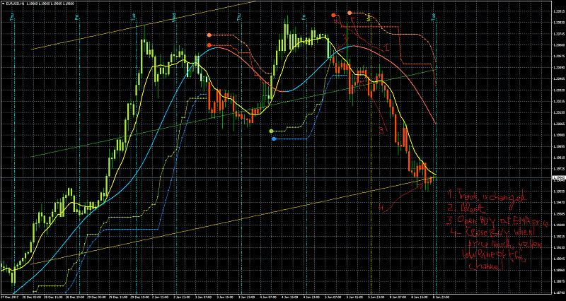 PriceChannel_Stop and BBands_Stop Indicators-eurusdh1.jpg