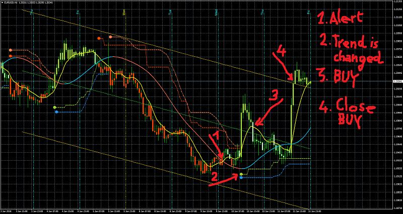 PriceChannel_Stop and BBands_Stop Indicators-eurusdh1m3.jpg