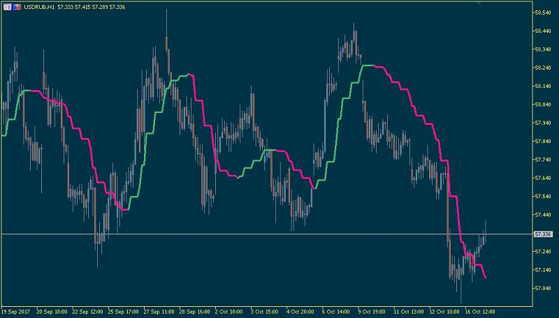 Ichimoku Abraham Trend system-jurikfiltermt5.png
