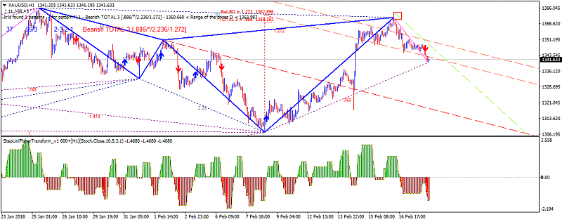 Harmonic Trading-xauusd-h1-alpari-international-limited.png