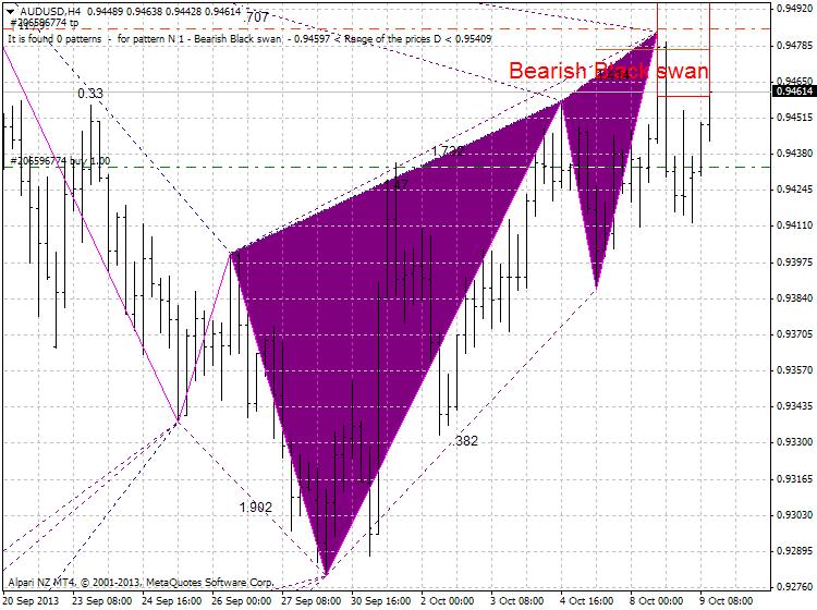 Harmonic Trading-audusd-h4-alpari-nz-limited.png